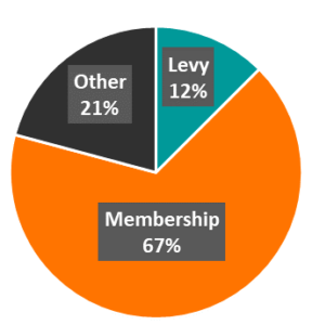 SRO funding models pie chart